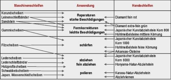 schleifen-tabelle[1]